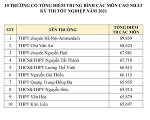Tự hào THPT Yên Hòa trong nhóm 10 trường có tổng điểm trung bình các môn thi tốt nghiệpTHPT cao nhất của Hà Nội